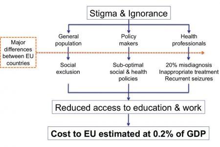 Epilepsy Alliance Europe Vision Outline